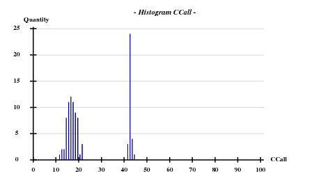 1ztv-histogram-CCall.png