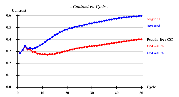 Simulated-1g1c-contrast-vs-cycle2.png